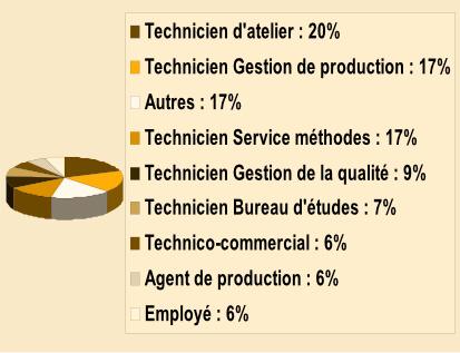 Bts Conception Des Processus De Réalisation De Produits Lycée